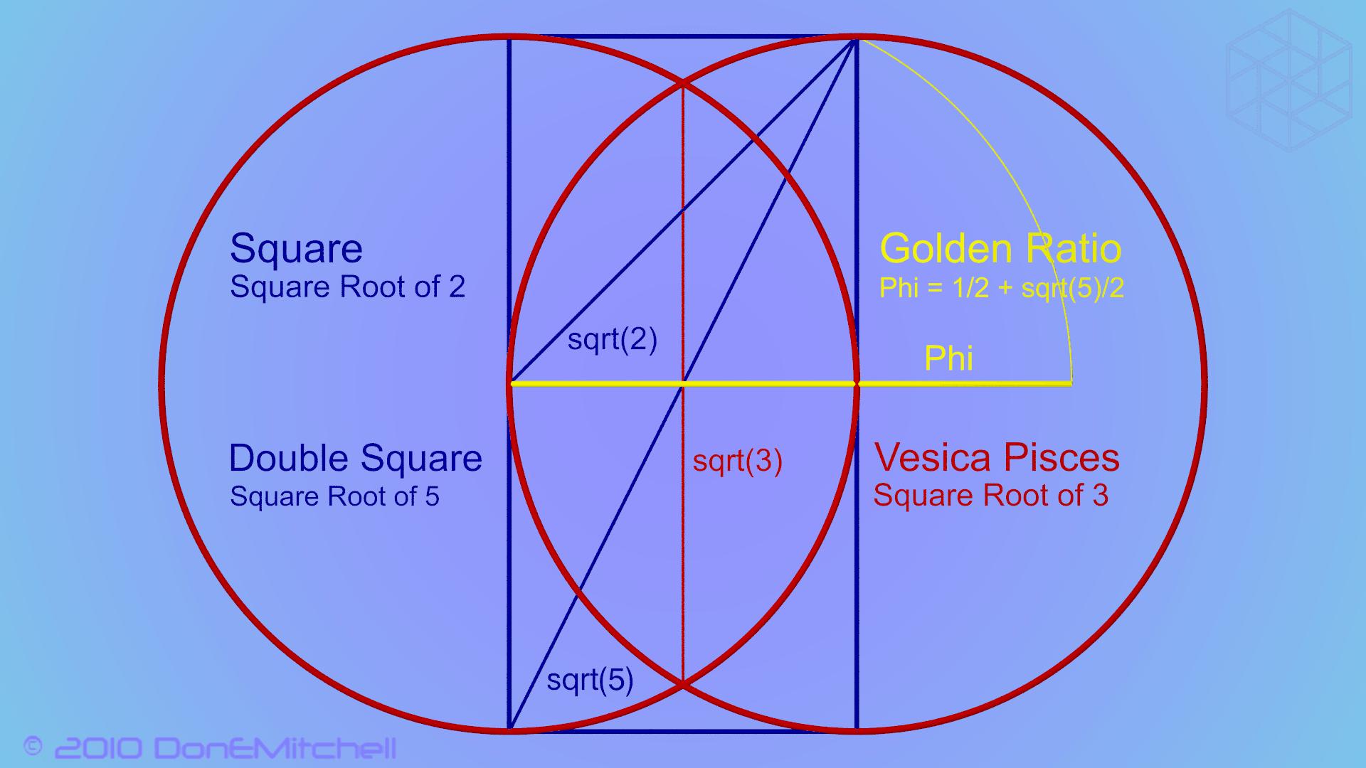 Vesica Piscis - DESENMASCARANDO LAS FALSAS DOCTRINAS - Gabitos | Piscis,  Geometría sagrada, Matematicas faciles