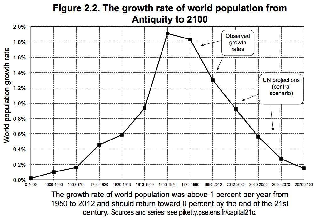 Historic Population Growth