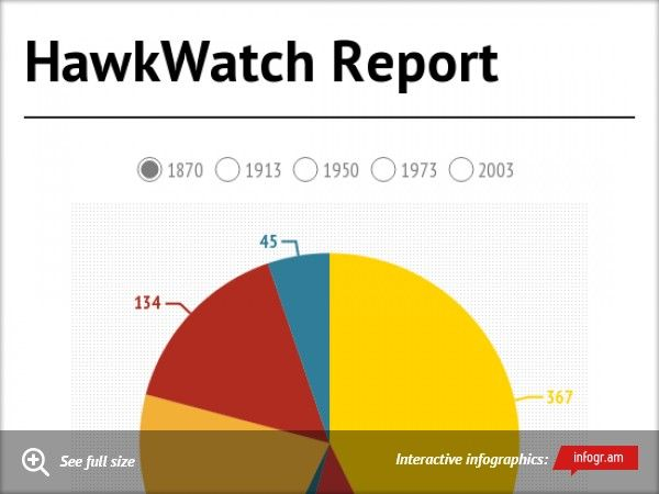 HawkWatch Report for September 27th through October 3rd. #HNCHawkWatch #HitchcockNatureCenter #LoessHills
