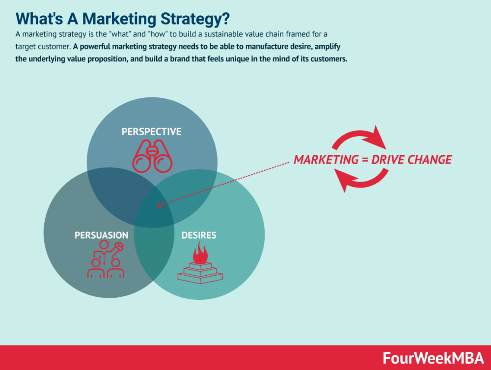 FourWeekMBA The Leading Source Of Insights On Digital