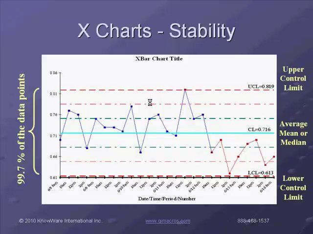 Learn How To Create Control Charts And Analyze Process Stability