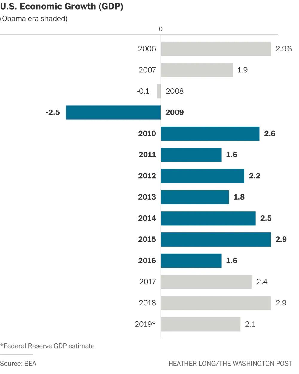 The Trump Vs Obama Economy In 15 Charts Economy Obama Government Debt