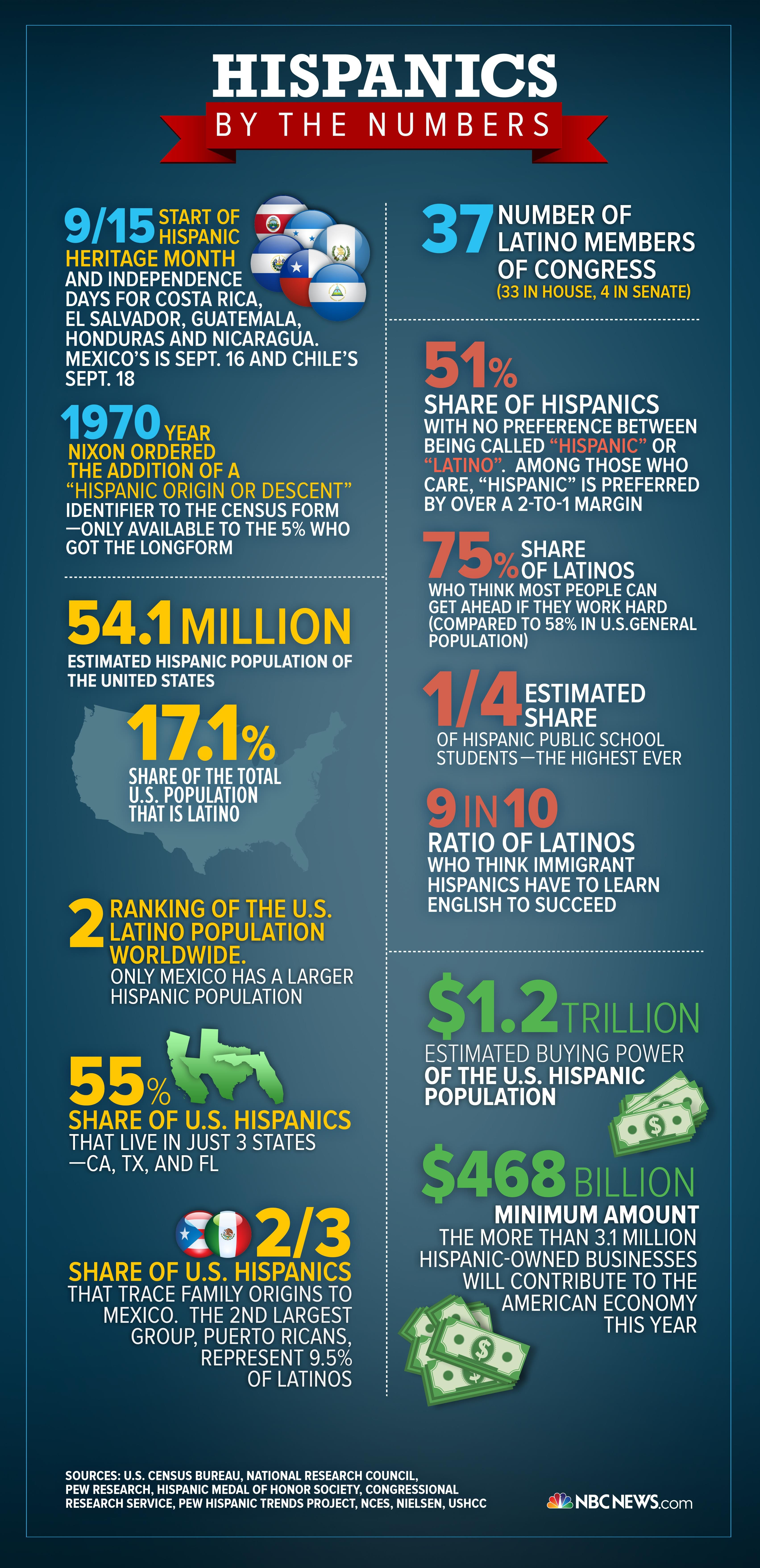 Bet You Don T Know Some Of These Hispanics By The Numbers
