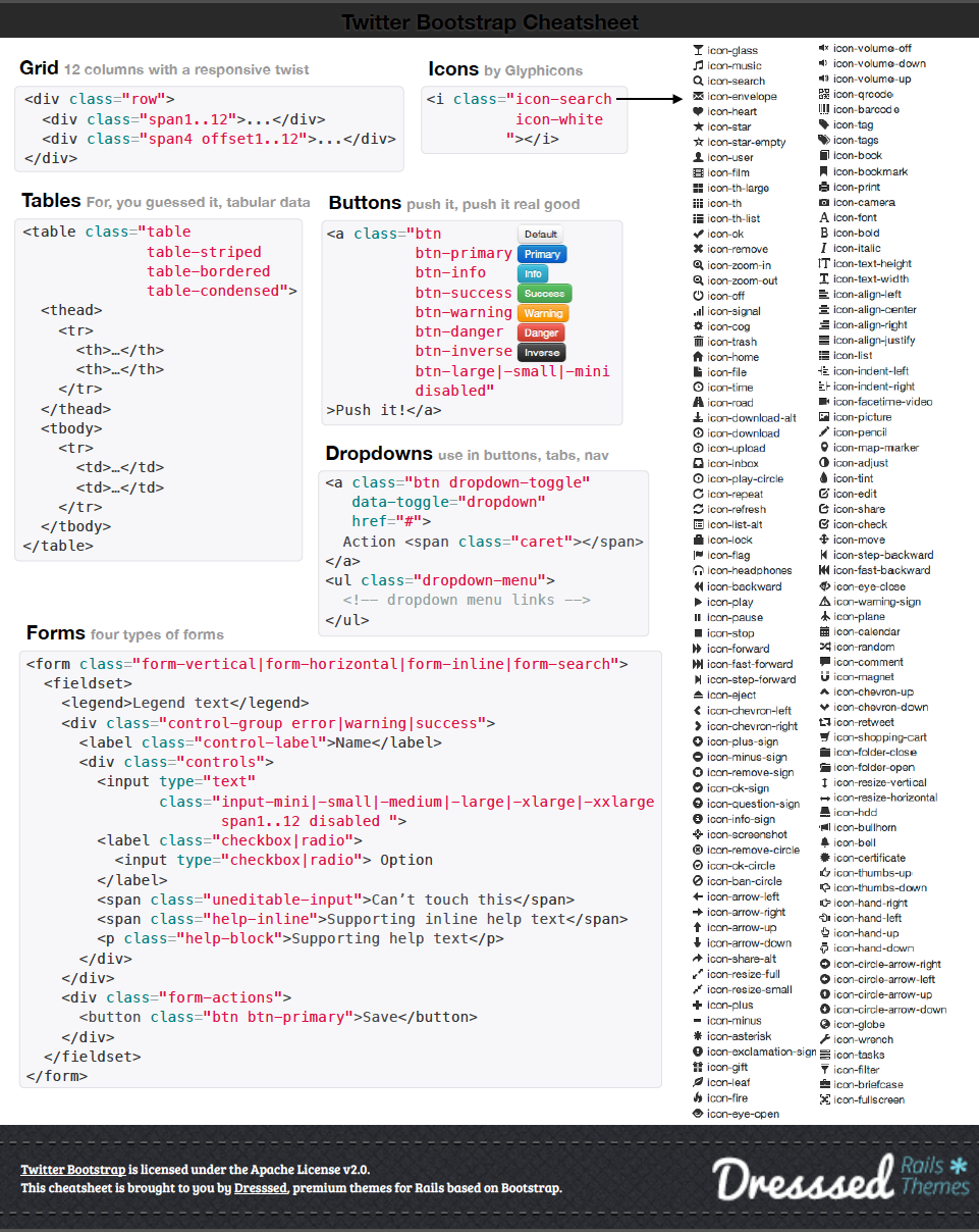 Bootstrap Cheat Sheet Pdf Download Web Design Tips Web Programming Web Design
