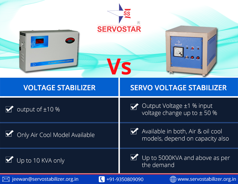 Difference Between Relay Type Voltage Stabilizer Servovoltagestabilizer Site Https Www Servostabilizer Org In Cool Stuff Electronic Products 10 Things