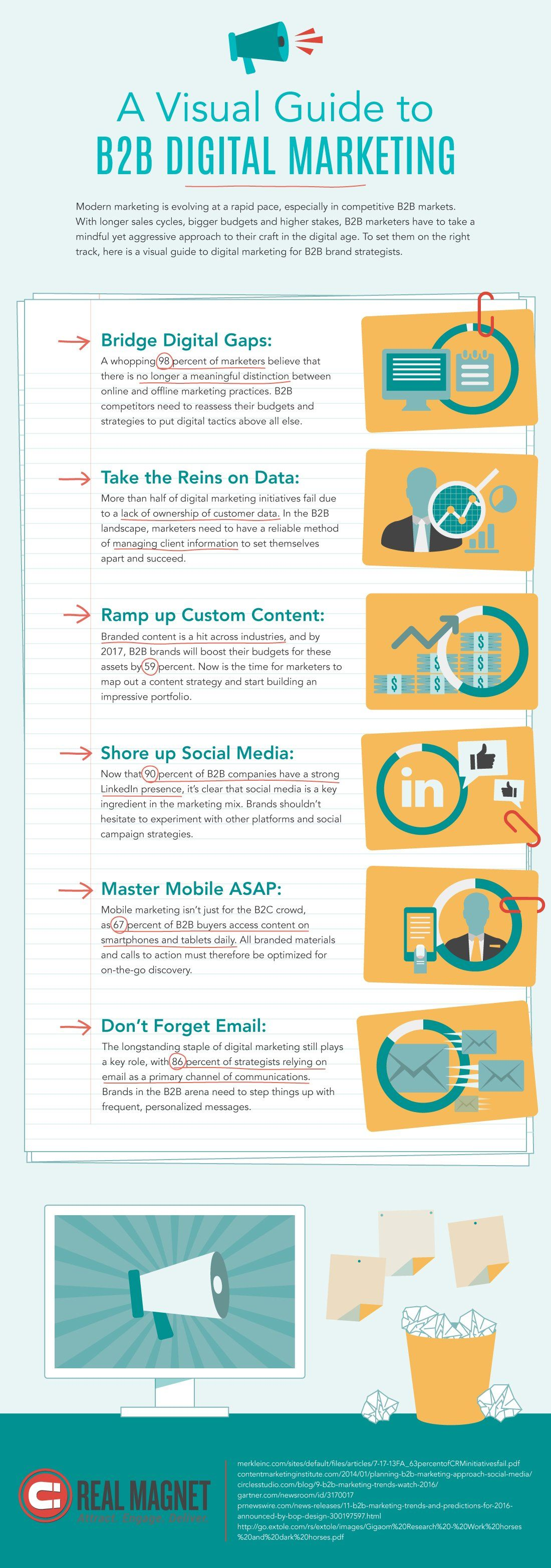 Infographic A Visual Guide To B2b Digital Marketing Infographic Marketing Marketing B2b Marketing Strategy