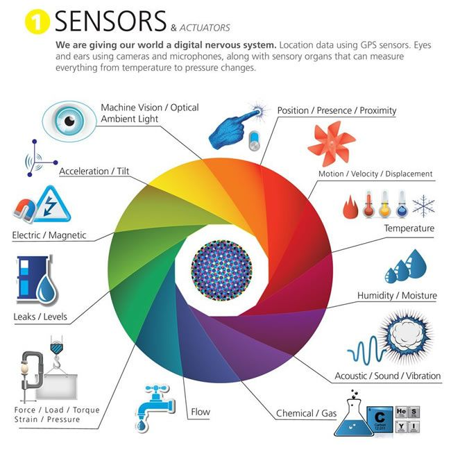 IoT devices - sensors and actuators examples - source IoT