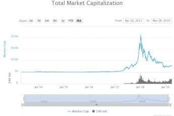 Where do you see cryptocurrency market going