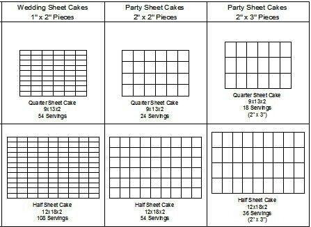 Sheet Cake Servings