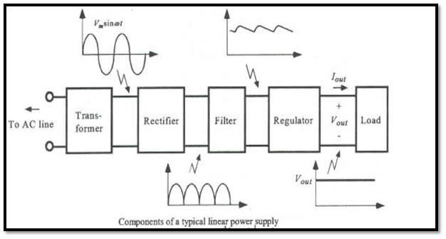 Block Diagram of Typical Linear Power Supply