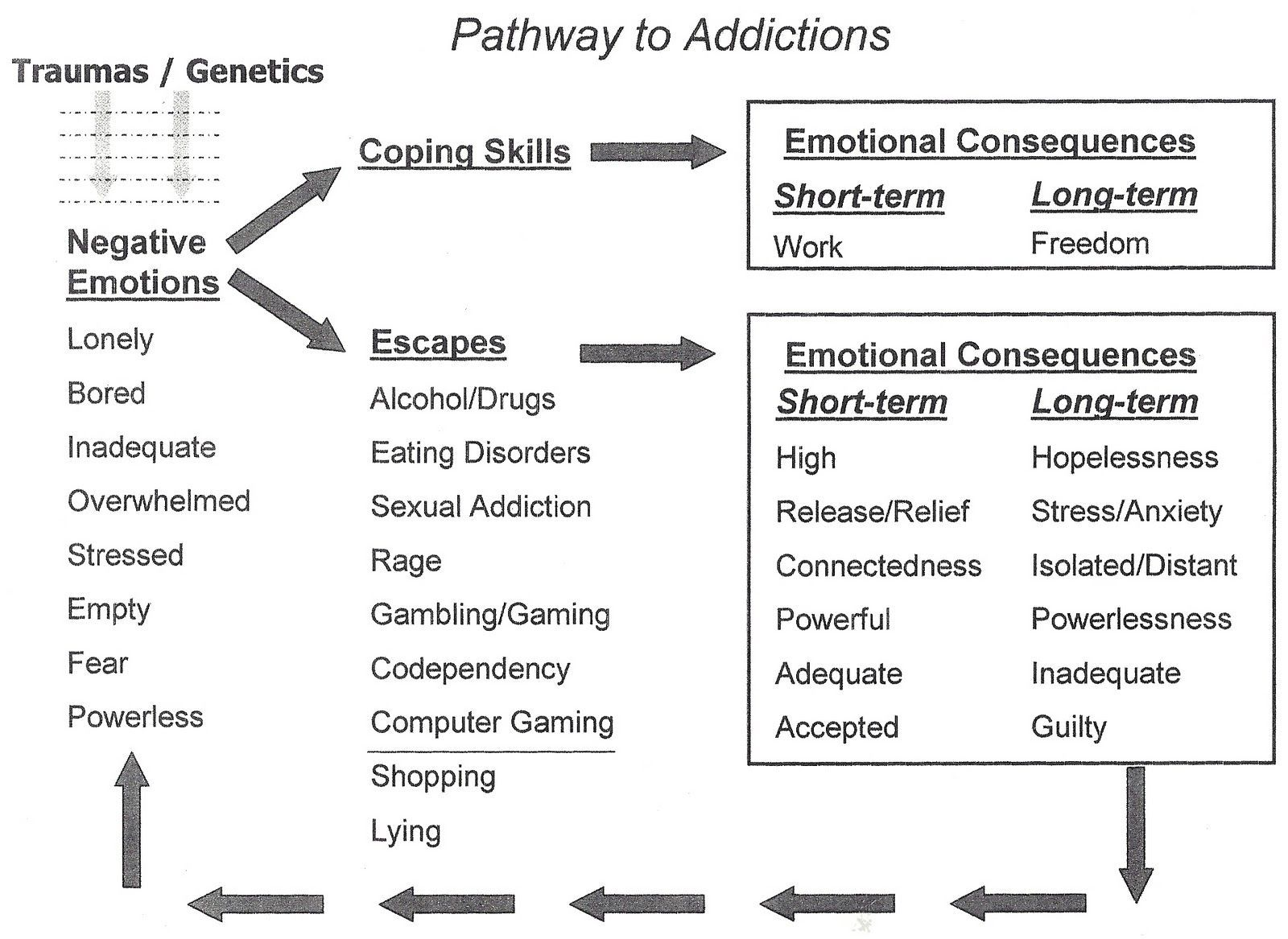 Addiction Cycle Of Emotions