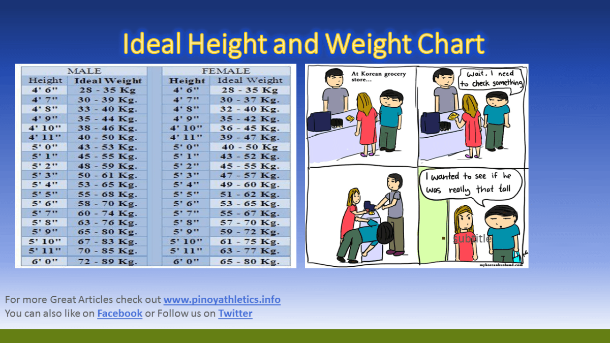 Ideal Height and Weight Chart | Training and Fitness