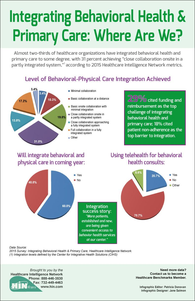 Integrating Behavioral Health & Primary Care Where Are We