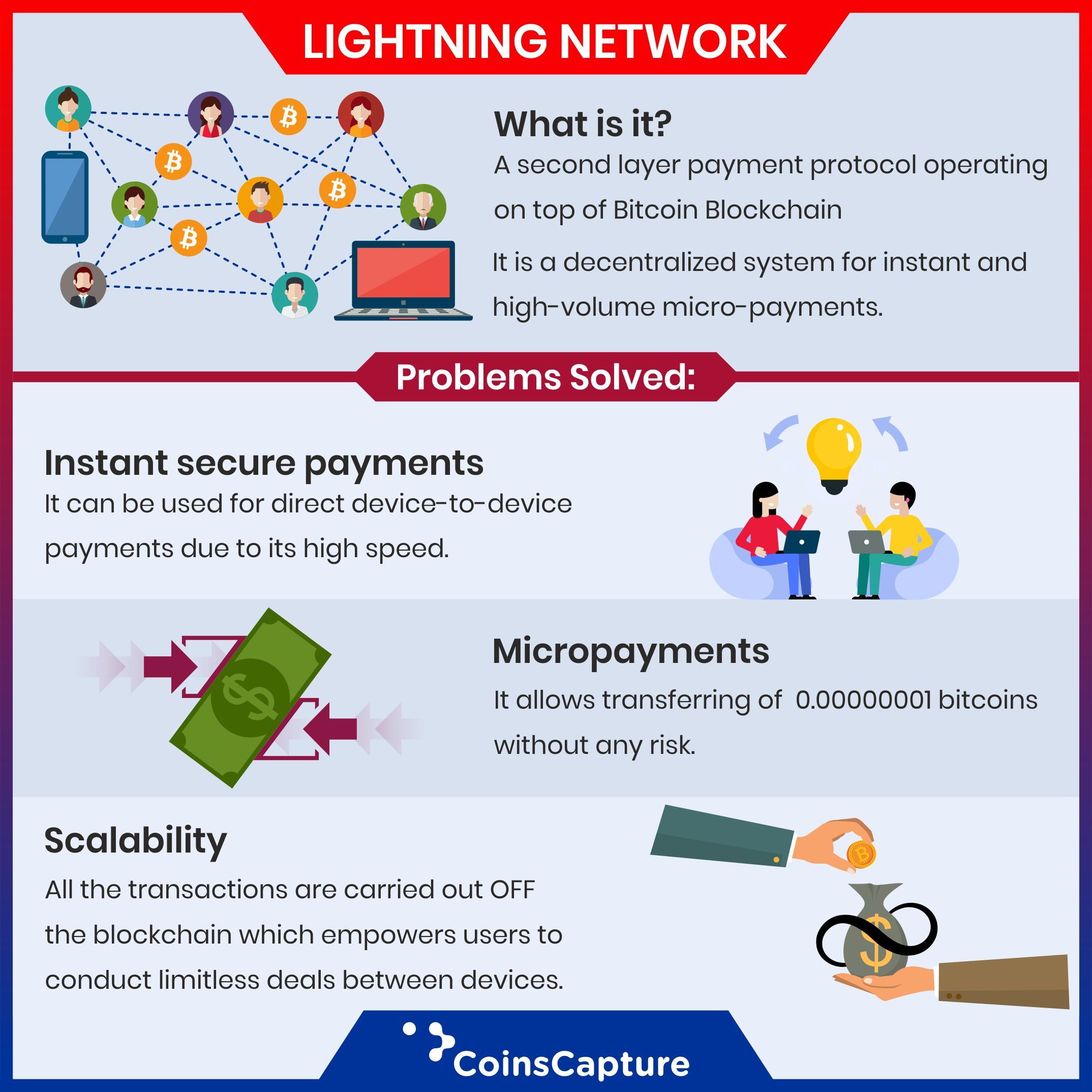 Advantages of Lightning Network   #advantages #infographic #crypto