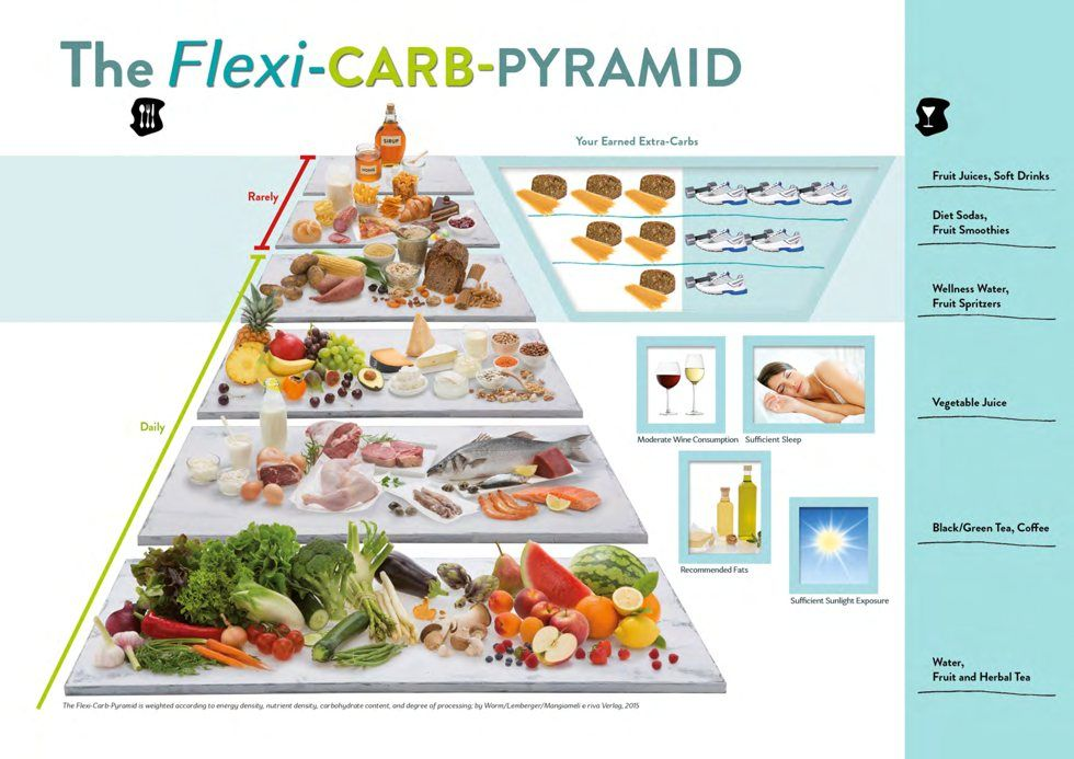 Ernährungspyramide Bei Fettleber