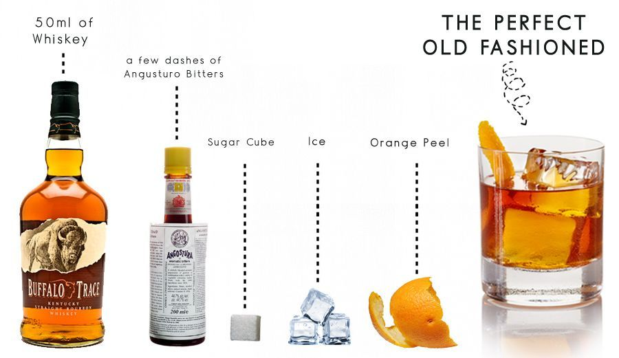 Old Fashioned Recipe How To Make An Old Fashioned Making An