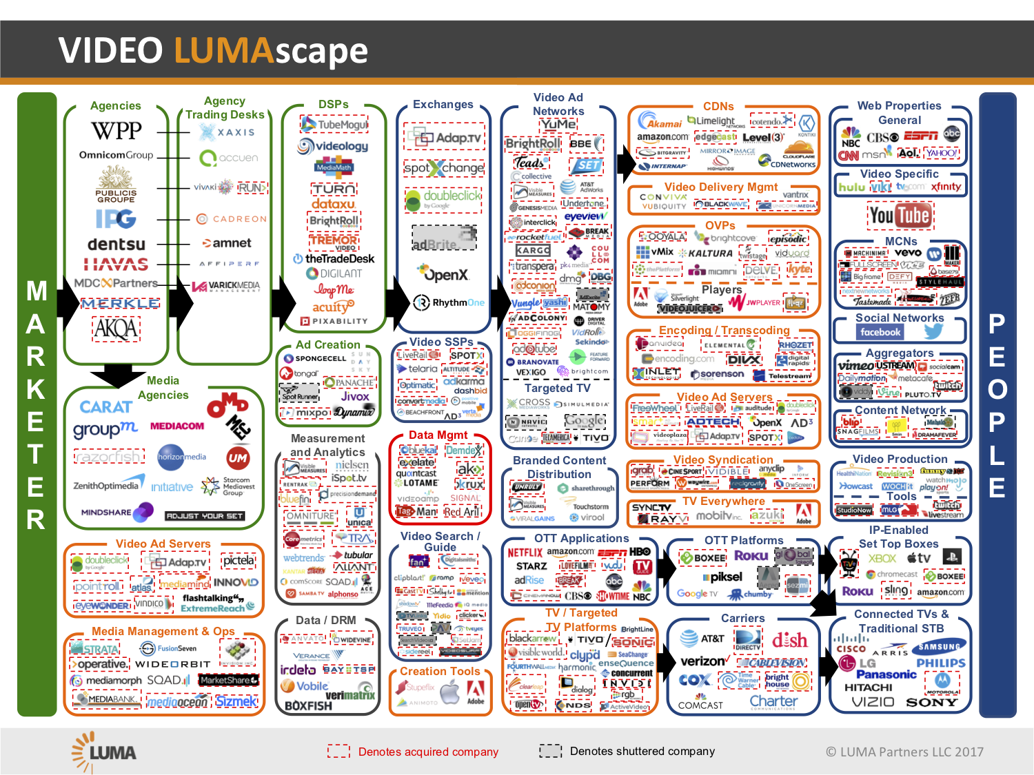 Video Lumascape From Luma Partners Video Ssp Dsp Exchanges Ad Servers And More Marketing Words Display Advertising Mobile Marketing
