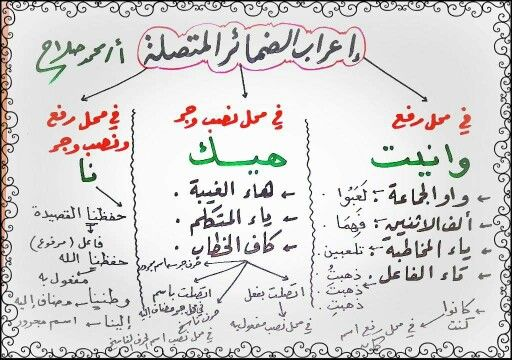 اعراب الضمائر المتصلة Learning Arabic Learn Arabic Language Learning Languages