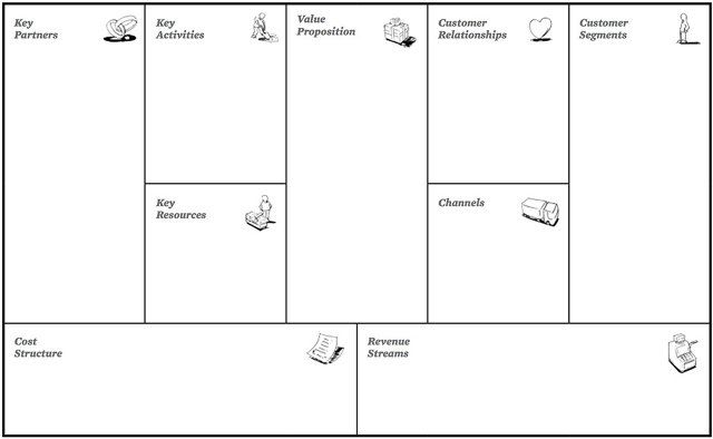 Building A More Effective Way For Startups To Brainstorm - business model canvas template