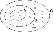 Diagrama de venn nmeros racionales enteros y naturales diagrama de venn nmeros racionales enteros y naturales ccuart Image collections