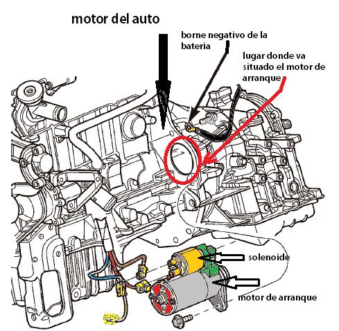 ubicacion del motor de arranque y el solenoide en el motor