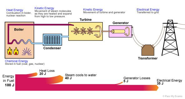 E 4 Energy Transfer In Power Stations Energy Transfer Chemical Energy Physics