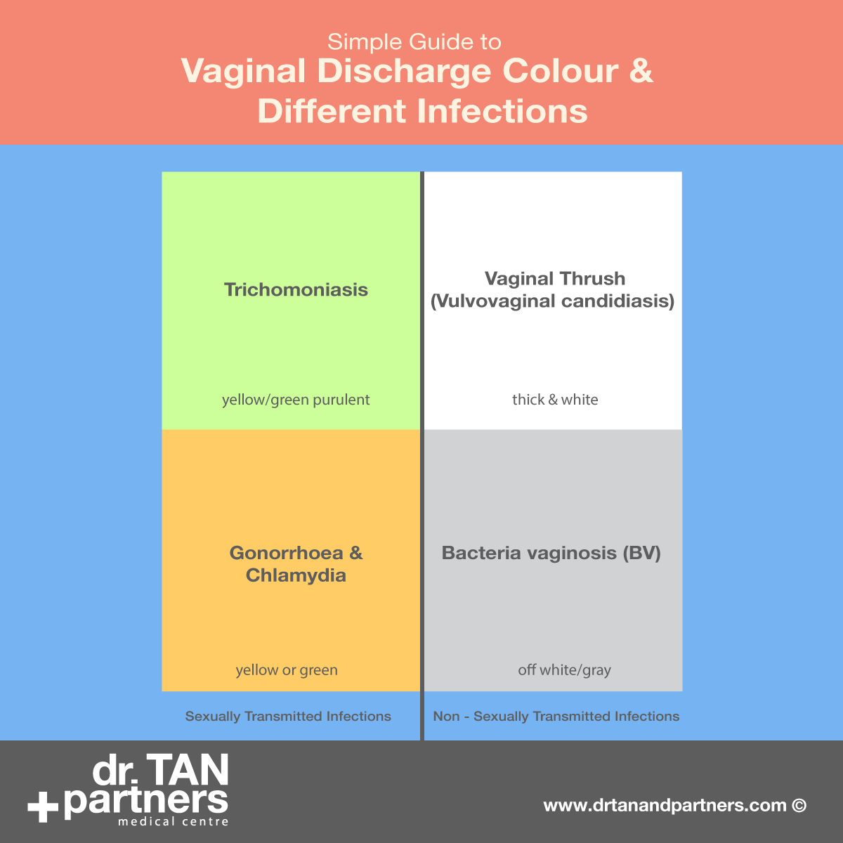 Vaginal discharge without infection