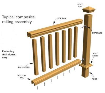 Deck Railing Height Visit 100s Of Deck Railing Ideas Http