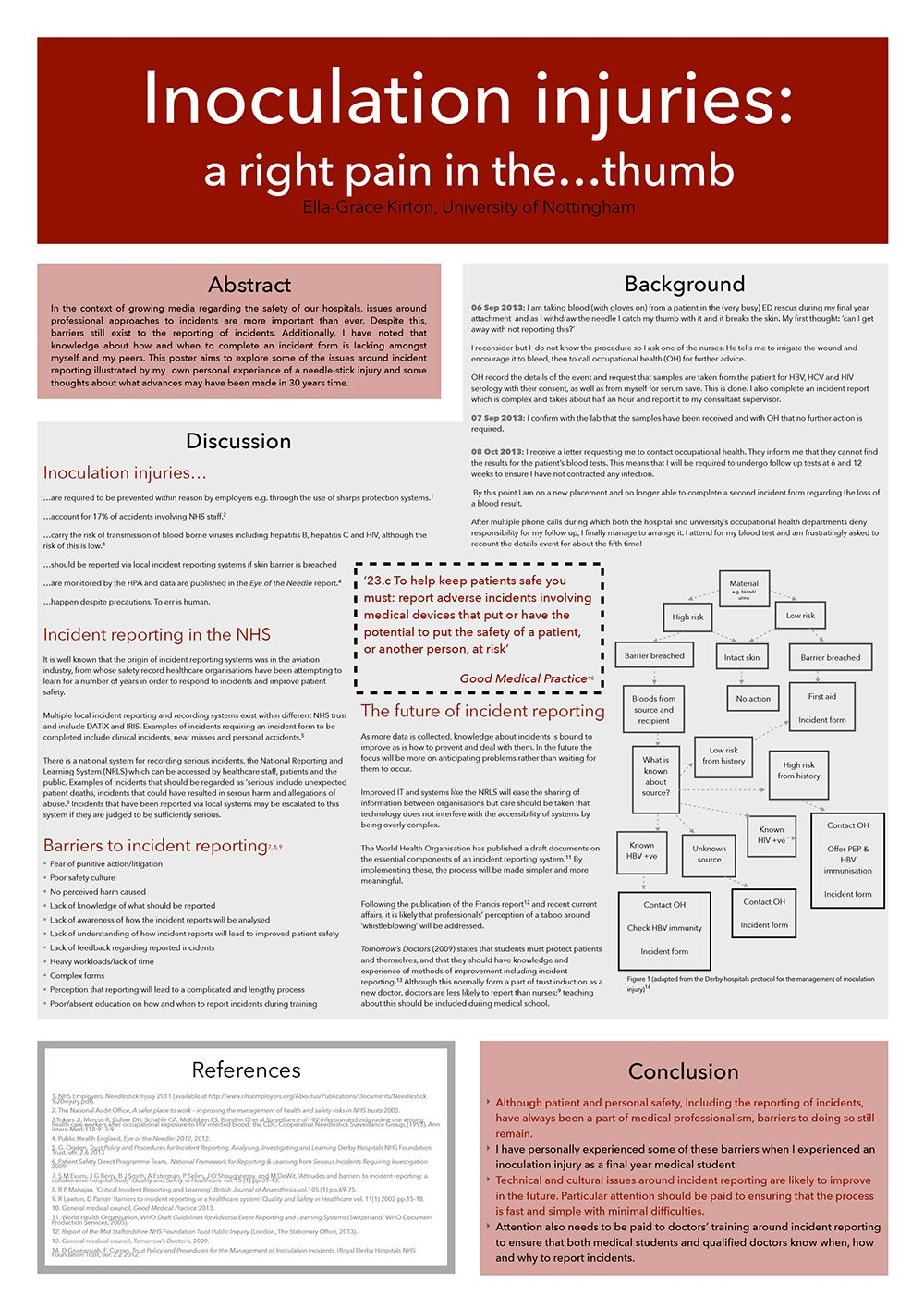 Student poster competition: Inoculation injuries: A Right Pain in