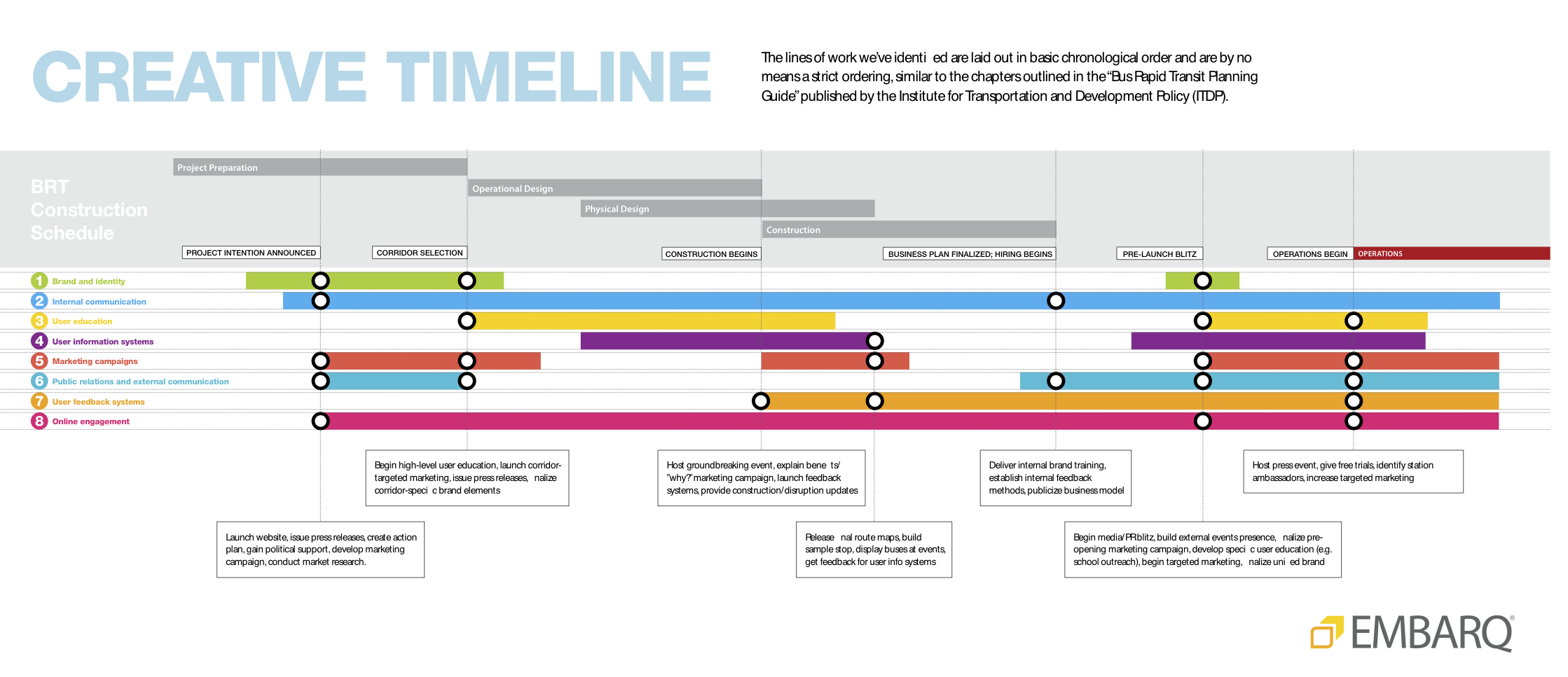 Transportation Branding Creative Timeline Via Embarq  Well