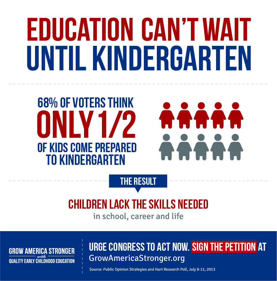 Of Voters Think Only  Of Kids Come Prepared To Kindergarten