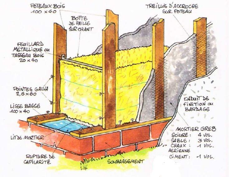 isolation intérieure en paille  Ru003d 5  20cm épaisseur (comme laine - isolation mur parpaing interieur
