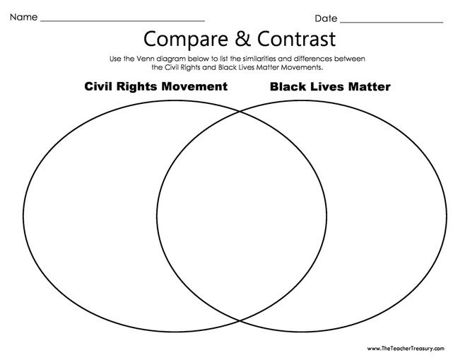 Free Venn Diagram For Blackhistorymonth What Are The Differences