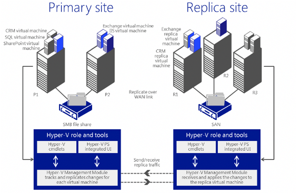 Windows Server 2012 Features Hyper V Replicas And Live Migration Windowsserverhosting Windows Server Windows Server 2012 Server
