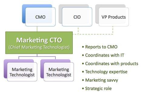 Organization Chart With A Marketing Cto Marketing Technology Management Marketing Technology