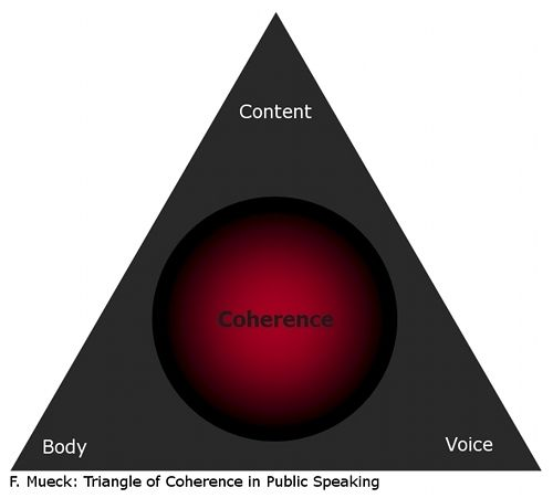 The Triangle of Coherence