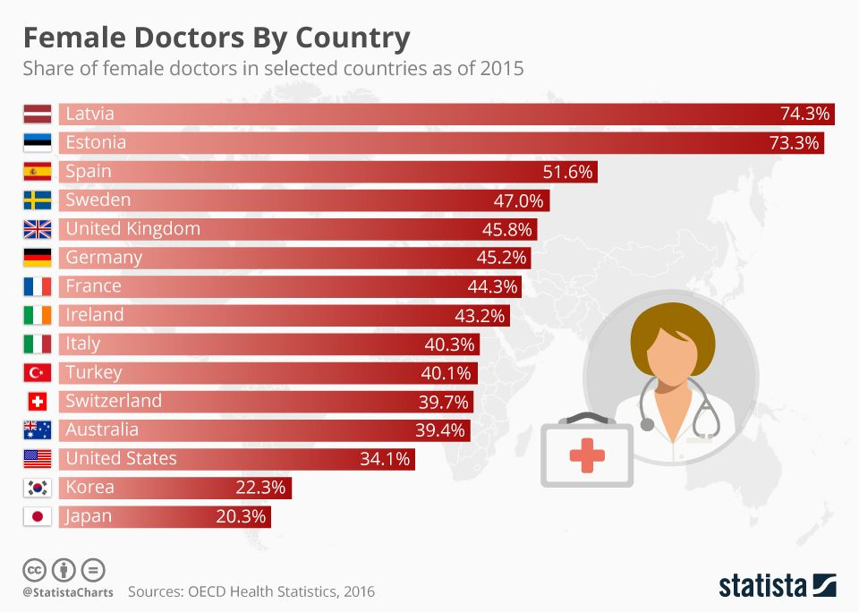 Status Of Female Doctors Worldwide Female Doctor Health And Wellness Quotes Infographic Health