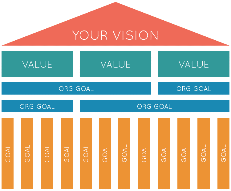 strategy implementation house