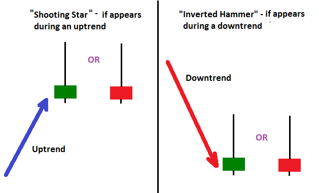 Inverted hammer and shooting star candlesticks also charts pinterest rh