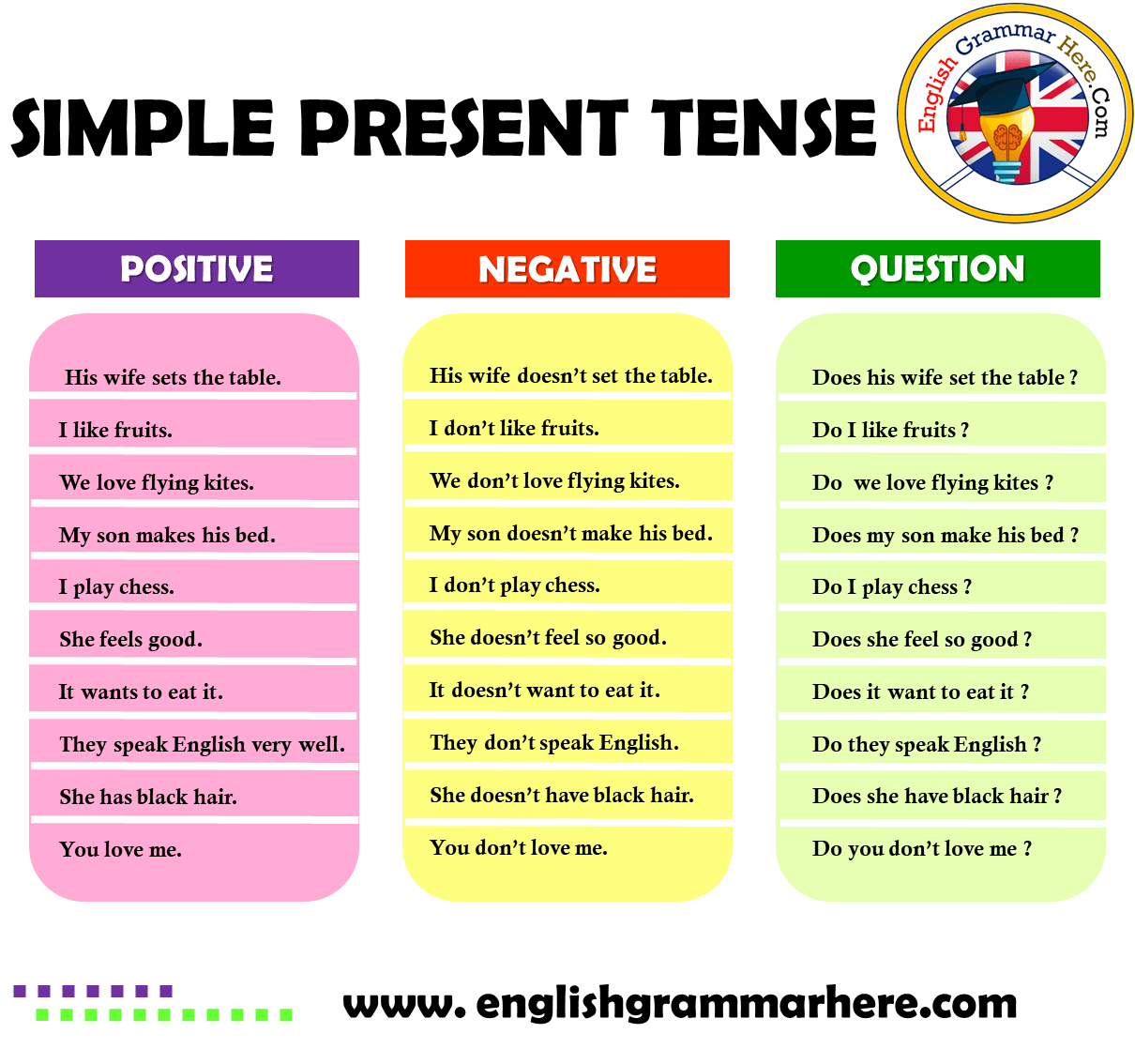 Simple Present Tense Positive Negative Question Examples