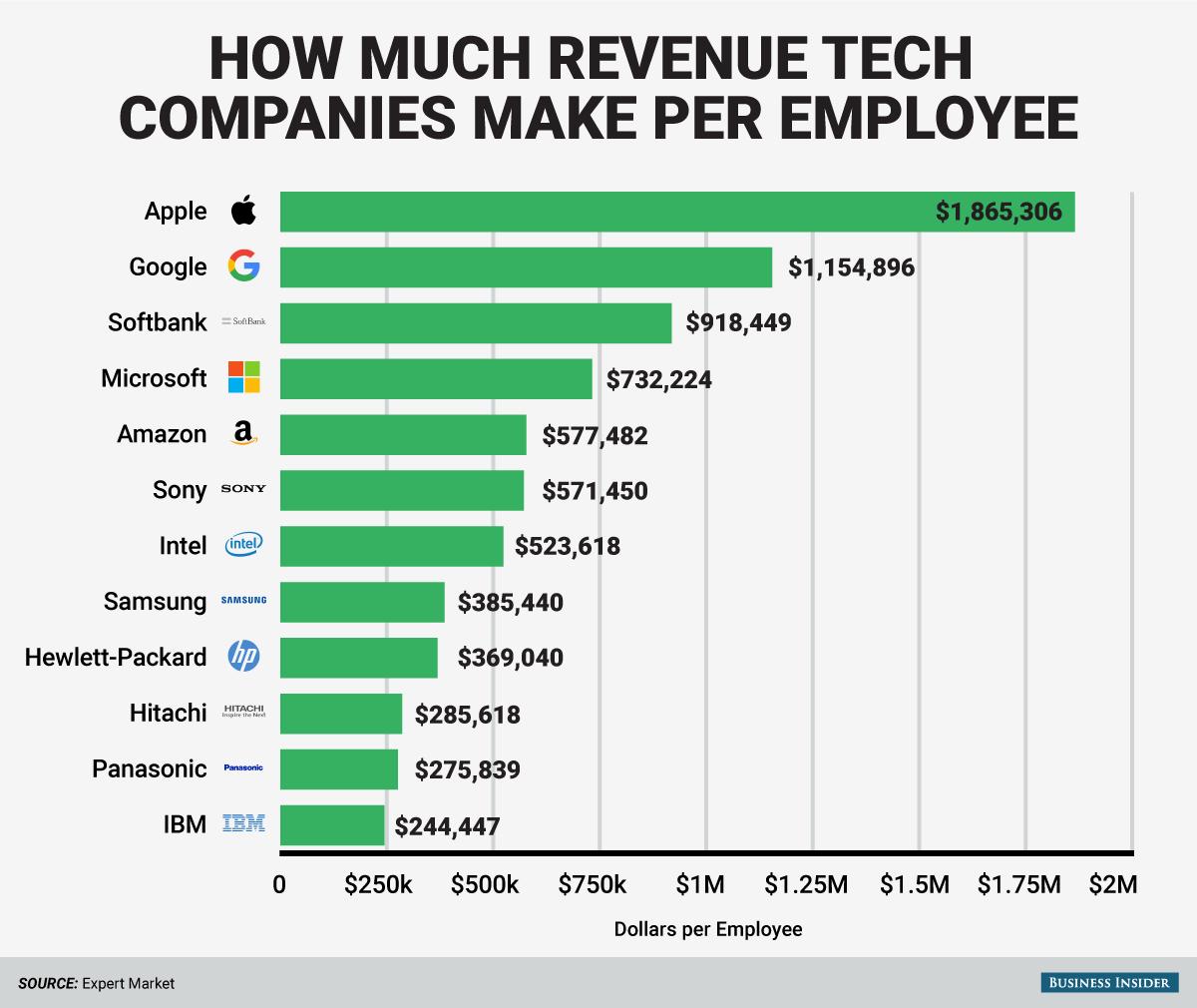 How much revenue tech companies make per employee... Beurs