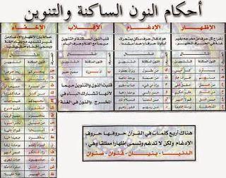 جدول يوضح أحكام النون الساكنة والتنوين مع الأمثلة Learn Quran Quran Book Muslim Book