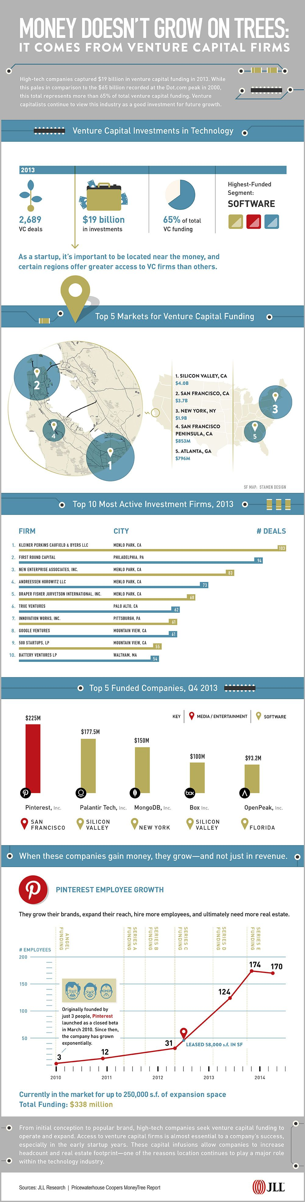 Venture capital firms fund tech companies Money doesn't