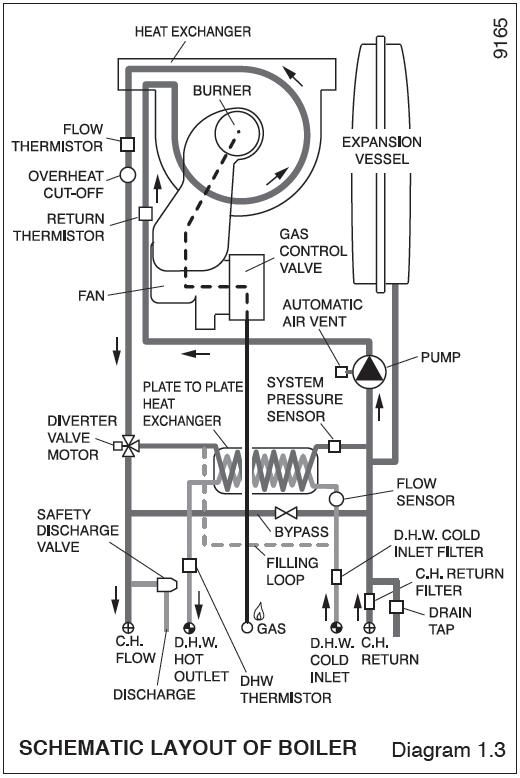 diagram of how a valiant combi boiler under floor zones