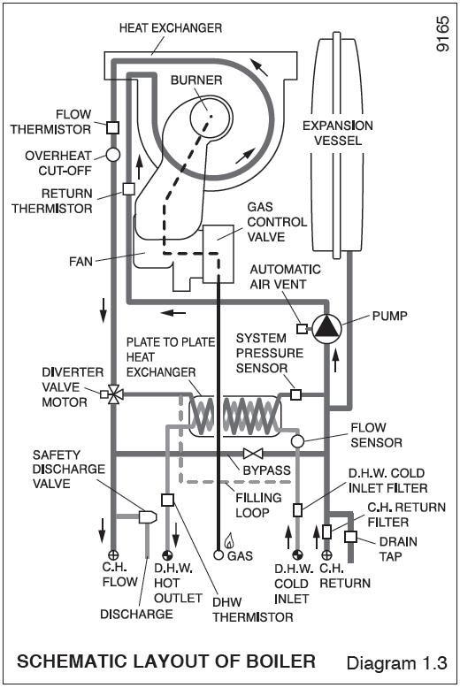 Diagram Of How A Valiant Combi Boiler Under Floor Zones