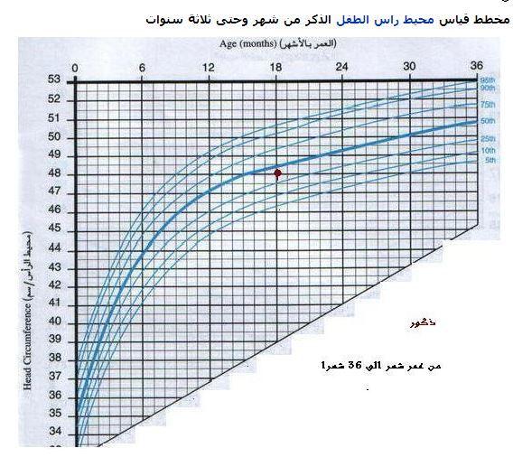 مخطط قياس محيط الرأس للاطفال للذكور منذ الولادة و حتى 36 شهرا