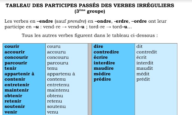 Listes Des Participes Passes Des Verbes Irreguliers Les Plus Utilises Tableau Participe Passe Verbe Verbes Irreguliers