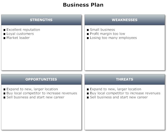 Example Image Business Plan  Swot Analysis  Swot