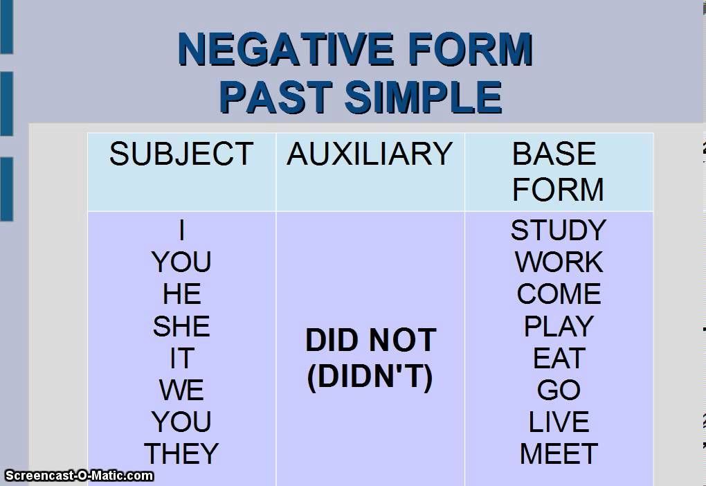 how to form negative sentences in english