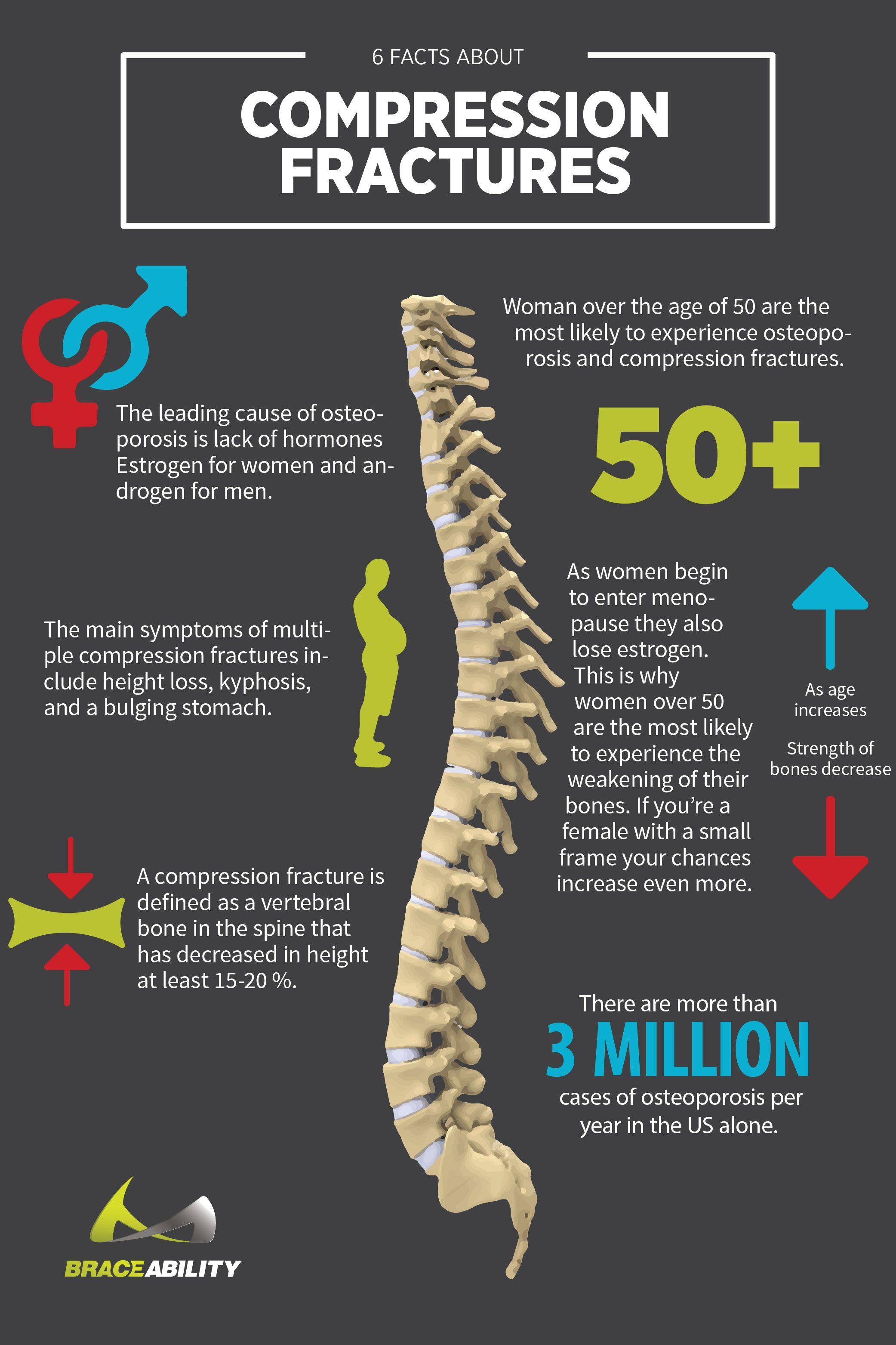 Compression Fracture | Arthritis symptoms Rheumatoid ...